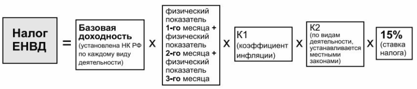 envd-formula