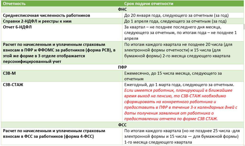 Страховые взносы ИП, отчетность, сроки